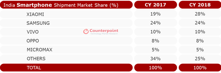 india-smartphone-market-2018-counterpoint.png